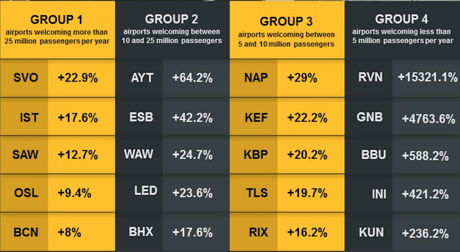 Europe Airports ACI Europe