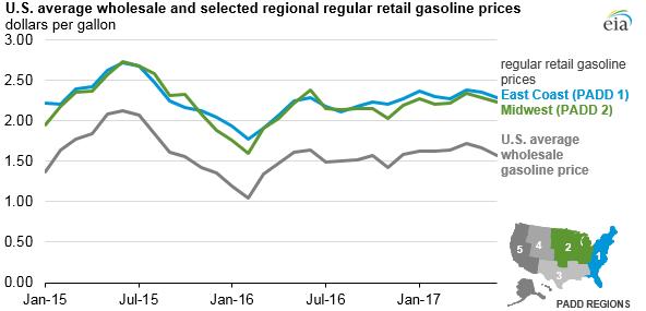 gasoline taxes EIA