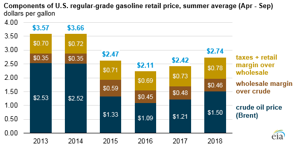 summer gas prices historical average chart EIA