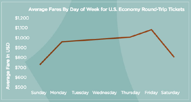 Cheapest Day Of The Week To Travel International
