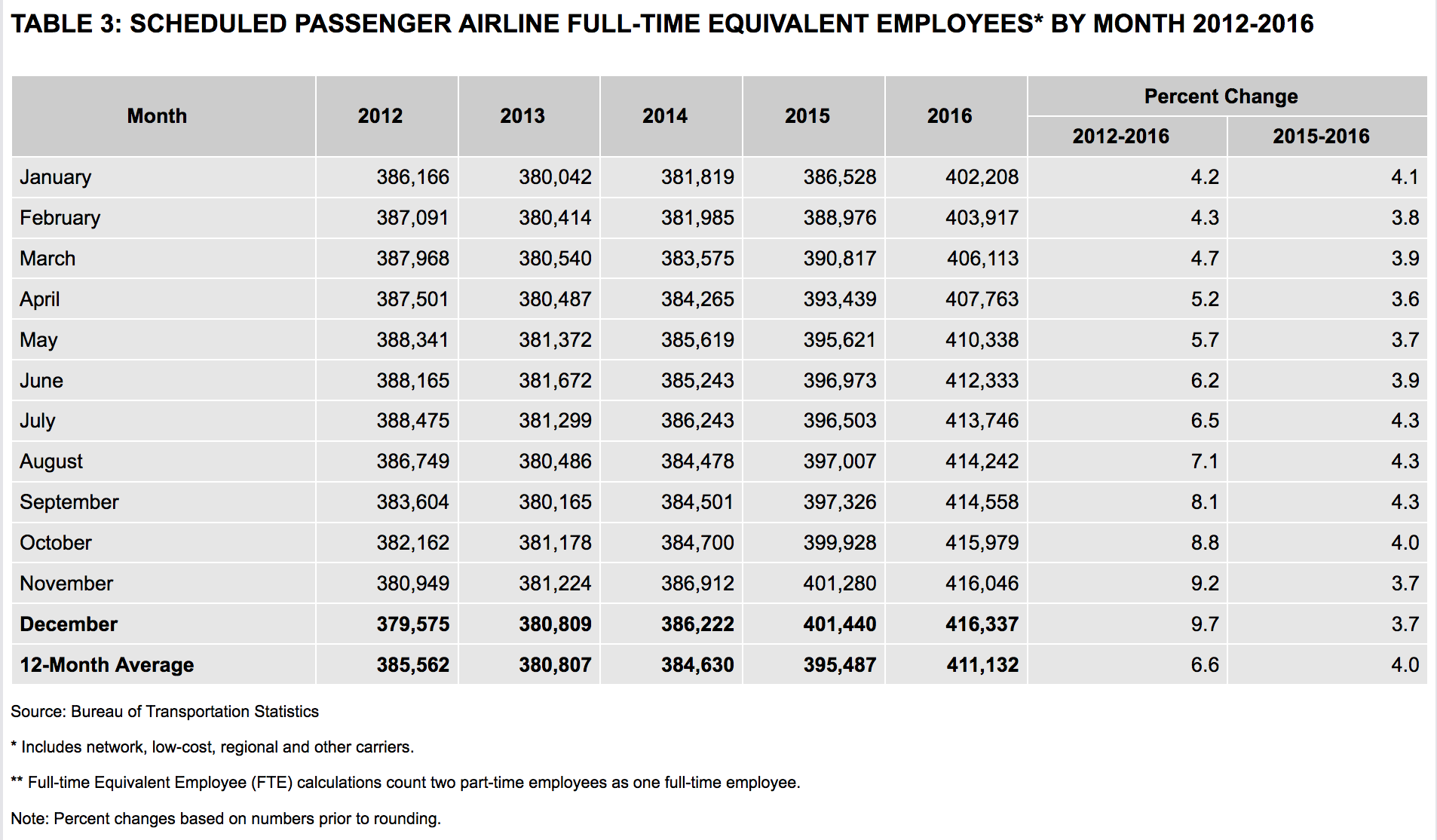 Scheduled Passenger Airline Full-Time Equivalent Employees by Month 2012-2016