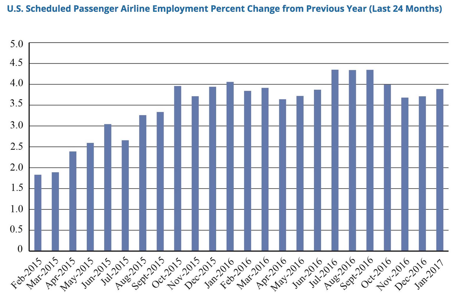 US Passenger Airline Hiring