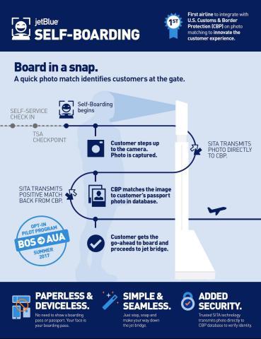 Airport biometrics