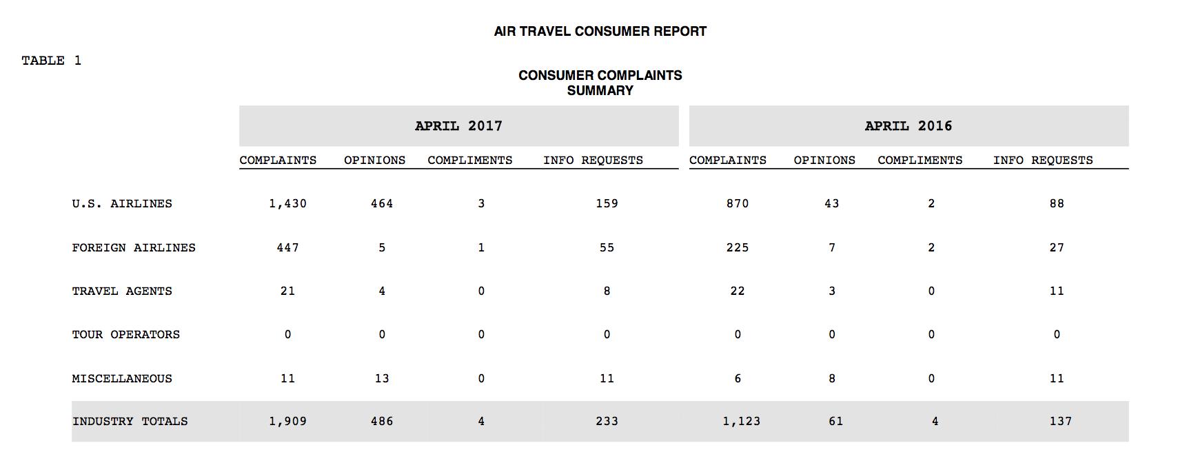 Consumer complaints airlines