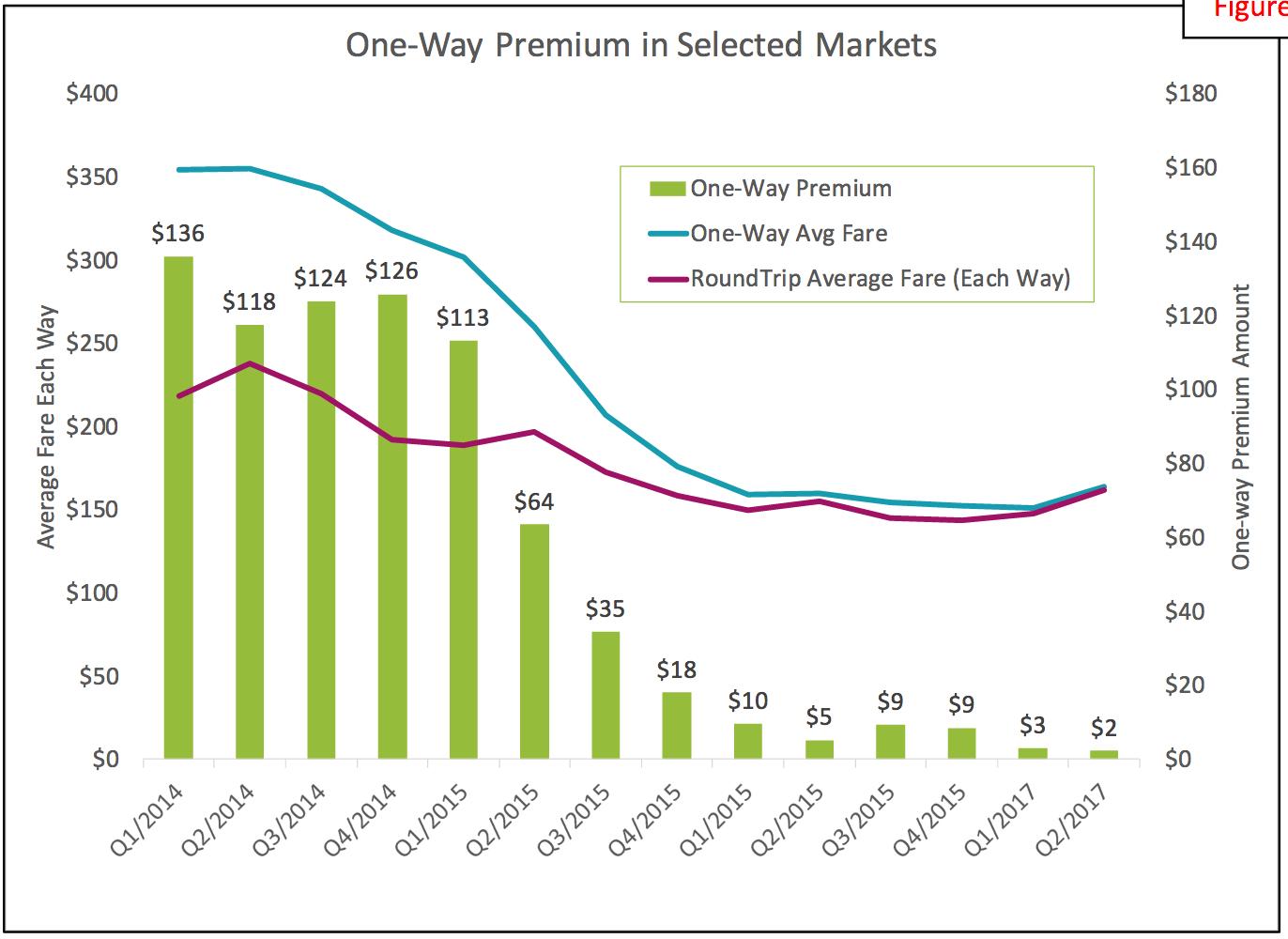 ARC One-Way Premium