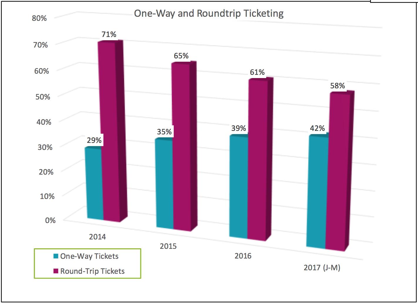 ARC One-Way Ticket Data