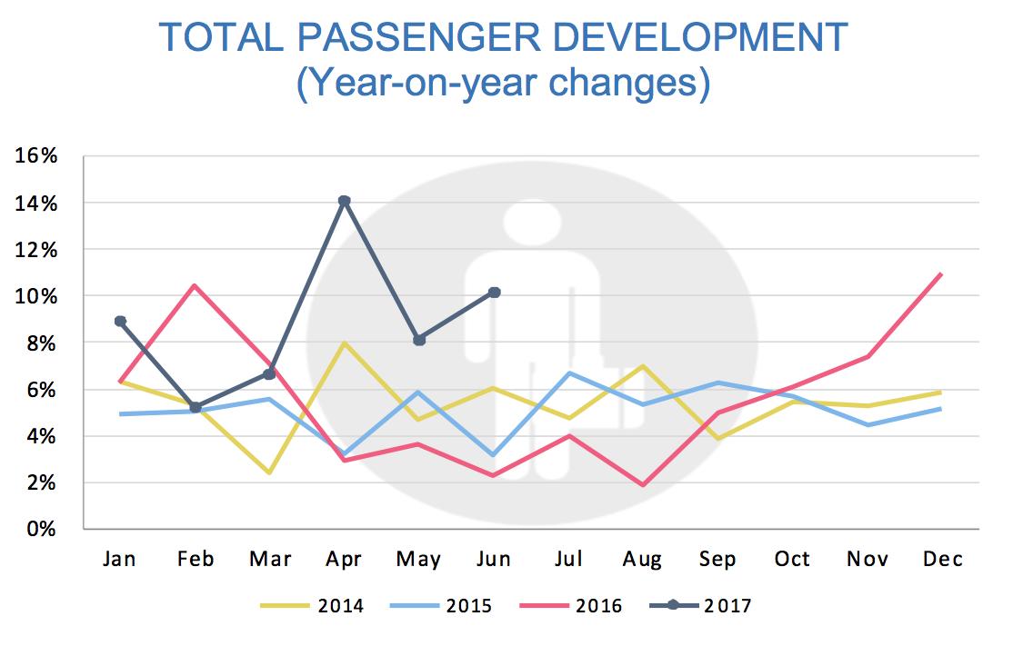 Iceland Europe Air Travel Surge