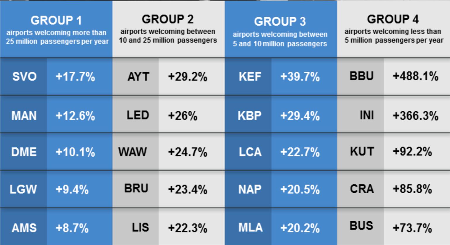 ACI EUROPE Iceland travel surge