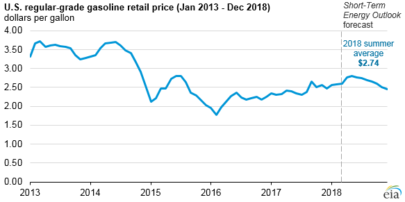EIA summer gasoline prices graphic